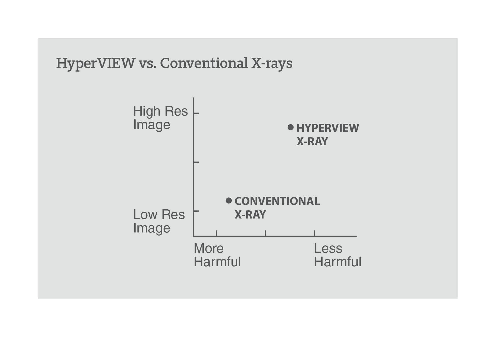 HYPERview is an advanced x-ray platform that provides a clearer, high-resolution image and is not as harmful as conventional x-ray machines.